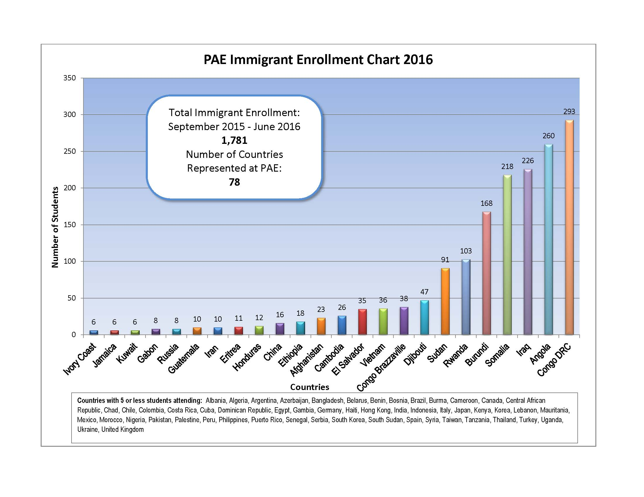 Immigrant Enrollment Chart 2016