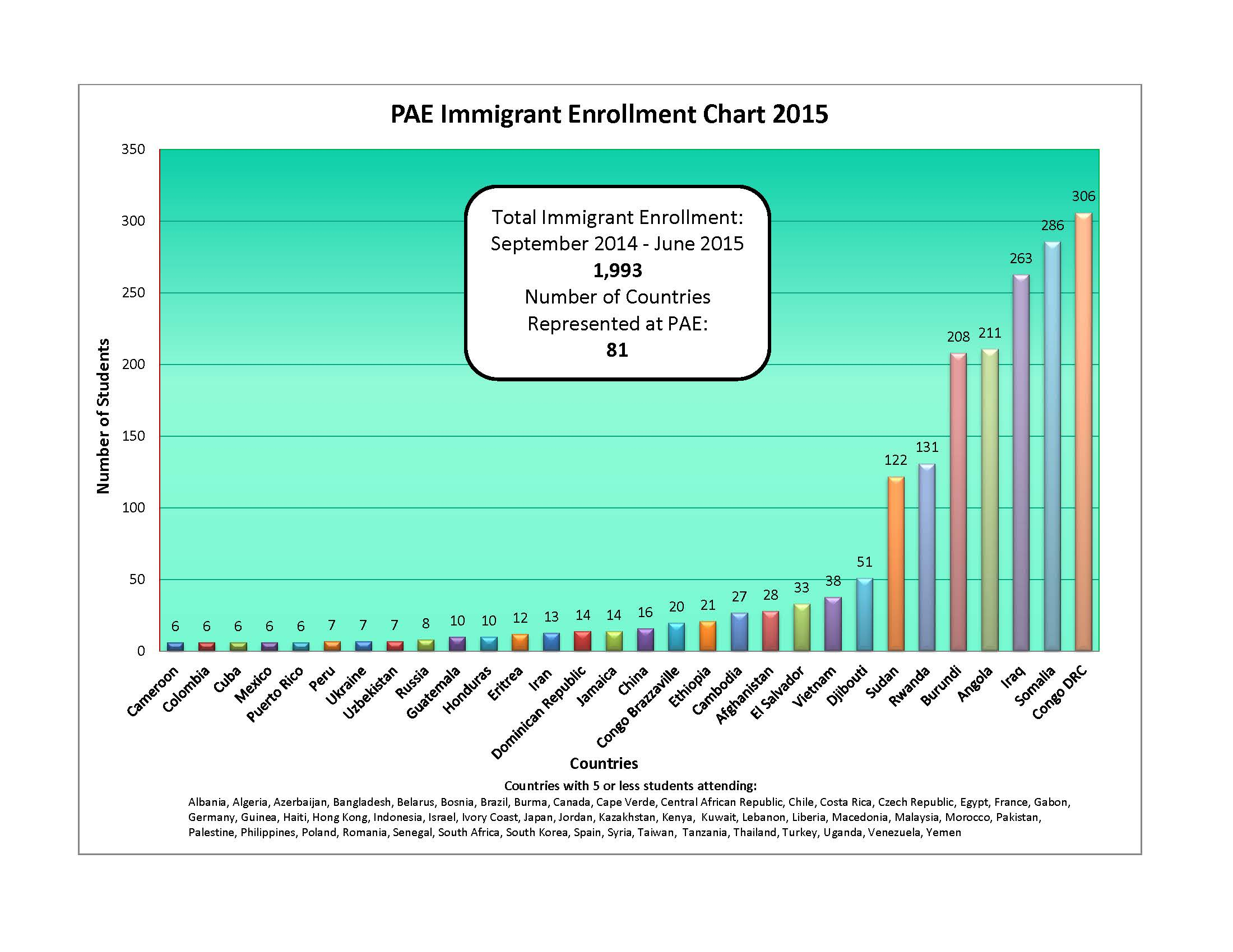 PAE Immigrant Enrollment Chart 2015